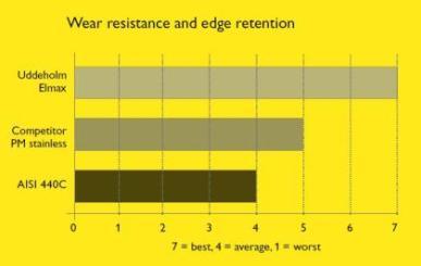 Износоустойчивост и запазване на режещия ръб