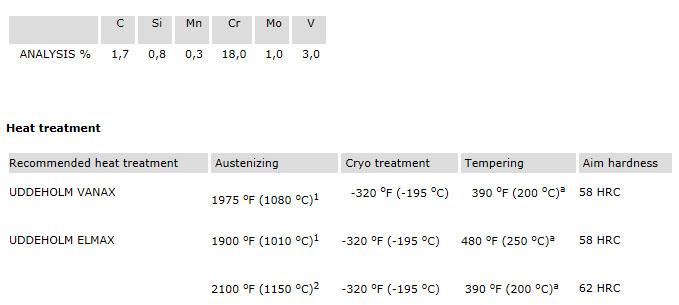 Химически състав и термична обработка